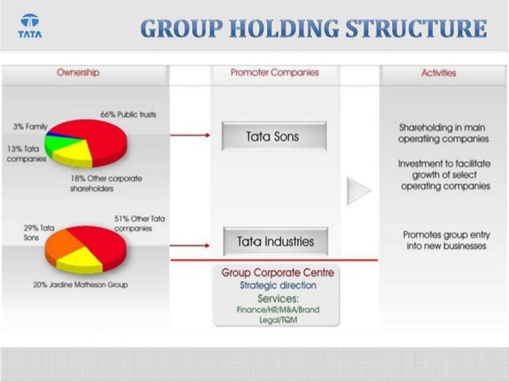 tata organisational structure Design of multidivisional organizational structure a multidivisional organizational structure aligns a company according to individual divisions, which are based on geographic locations.
