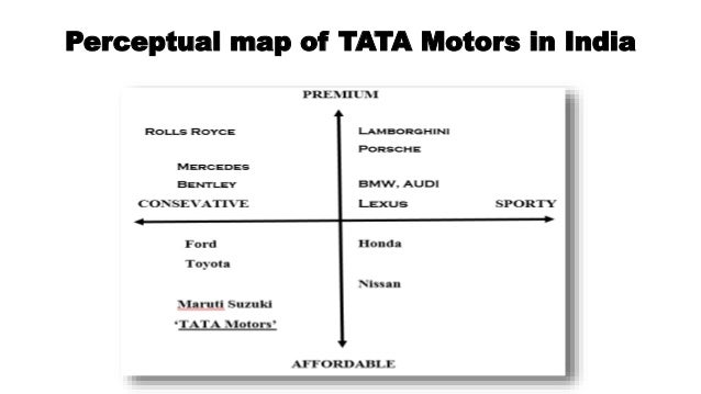 Brand audit on tata motors for Smith motor company nj