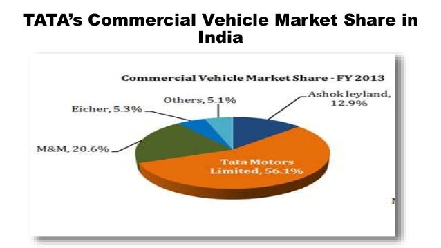 market segment of tata motors The tata ace and its sister brand, tata magic have also managed a consistent market share of 78 per cent in the cargo segment and 79 per cent in the passenger segment there's more every fourth commercial vehicle sold in india today is now an ace.