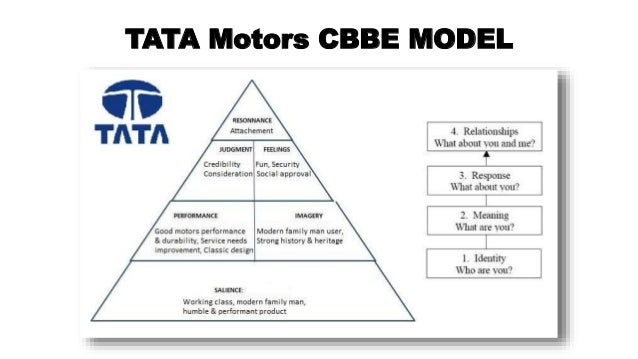 Tata motor s horizontal integration