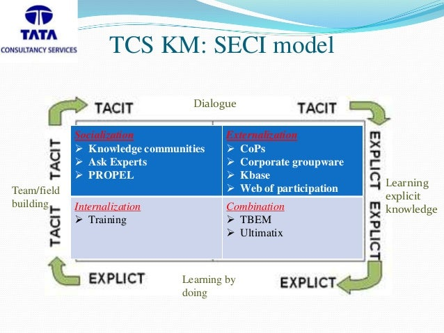 Knowledge Management Tata consultancy service