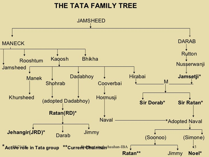 biography of jrd tata Discover j r d tata famous and rare quotes share j r d tata quotations about affection, excellence and perfection always aim at perfection for only then will.