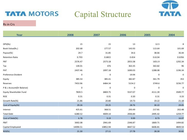 market structure of tata motor Read more about tata motors aims to address 95% of passenger vehicle market by 2020 the aim is to create a well-tiered structure and increase.