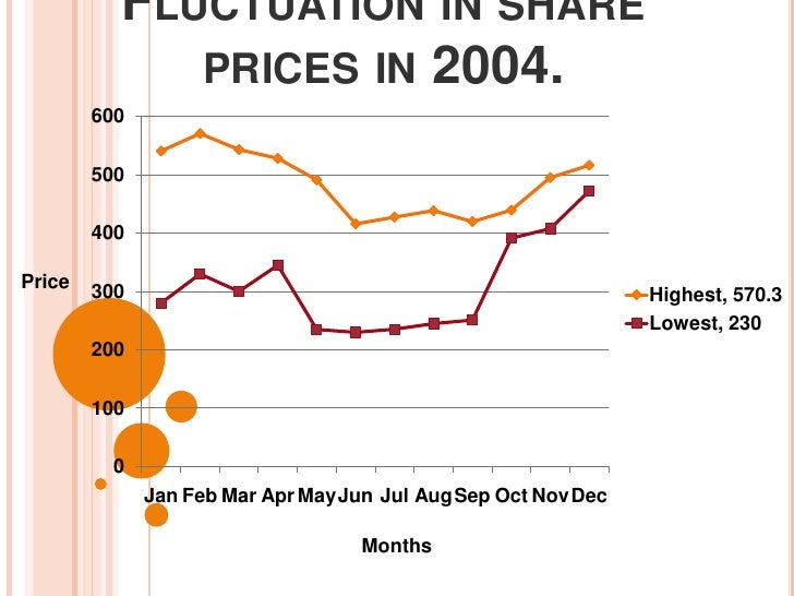 Fluctuation in share prices in 2004.<br />Price<br />Months<br />