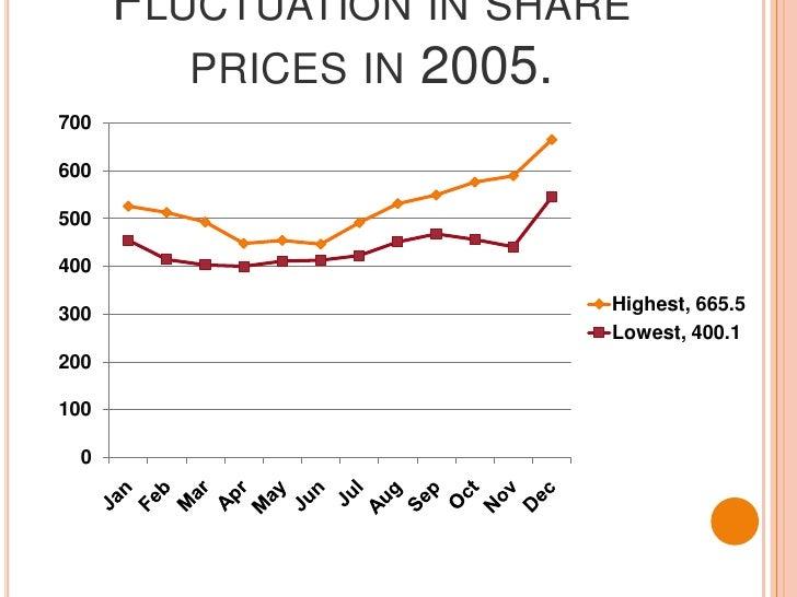 Fluctuation in share prices in 2005.<br />
