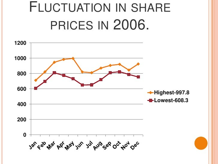 Fluctuation in share prices in 2006.<br />
