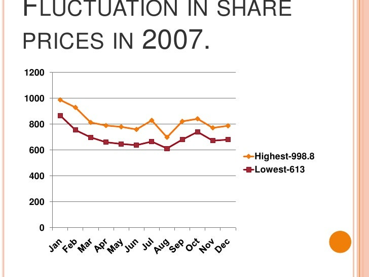 Fluctuation in share prices in 2007.<br />