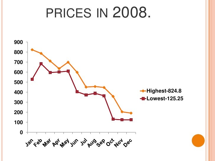 Fluctuation in share prices in 2008.<br />