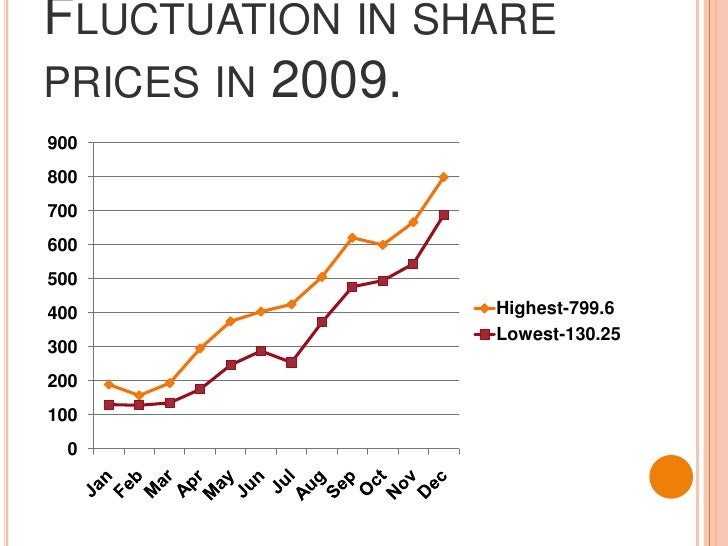 Fluctuation in share prices in 2009.<br />