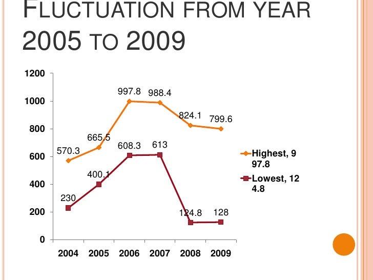 USD $544.1 MILLION</li></li></ul><li>Fluctuation from year 2005 to 2009<br />