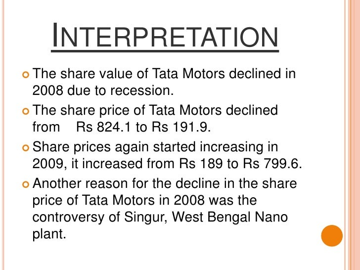 Interpretation<br />The share value of Tata Motors declined in 2008 due to recession.<br />The share price of Tata Motors ...