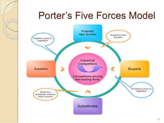 porters five forces model tata motors