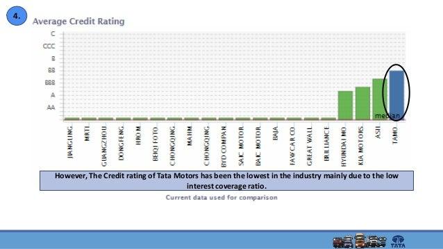 Tata Motors Adr Share Price.Tata Motors Share Price Stock ...