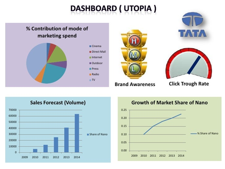market plan for tata nano Admitting that tata motors made a mistake in the marketing and positioning of the nano industry/marketing-nano-as-the-cheapest-car-was-a-mistake-ratan-tata.