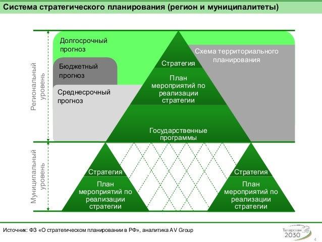 модель реализации полюсов роста курсовая