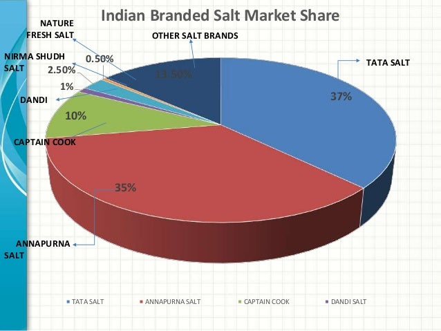 annapurna salt Every grain of tata salt ensures purity and the right amount of iodine for mental development adequate amount of iodine as prescribed by fssai for iodised salt.