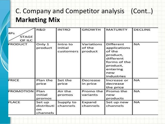 marketing mix of tata salt The marketing mix or the 4ps model can be used to describe the life cycle of any industry it is a model which is used to illustrate the different elements or aspects.