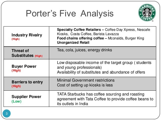 porter five forces nescafe Starbucks coffee case study and analysis: porter's five forces analysis of starbucks coffee's competition, buyers, suppliers, substitutes, and new entrants.