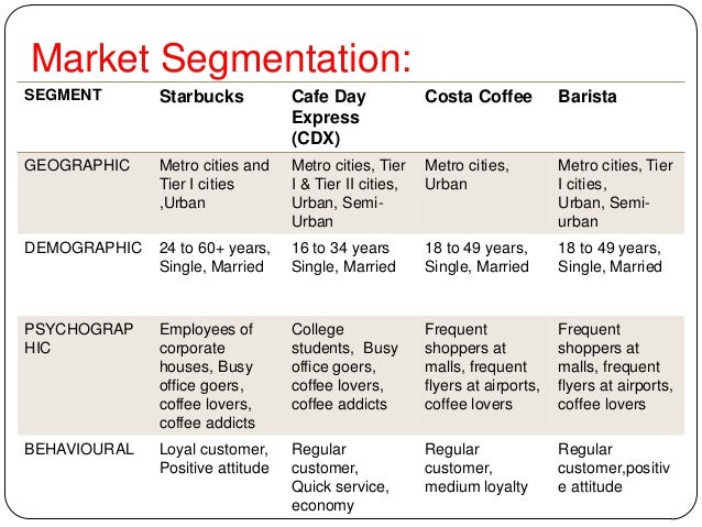 starbucks geographic segmentation Starbucks segmentation andrewnimo loading market segmentation: demographic and geographic | understand the user | app marketing udacity 6,775 views 1:15 customer segmentation - duration: 3:37 angosssoftware 7,830 views 3:37 starbucks & starbucks music: starbucks.