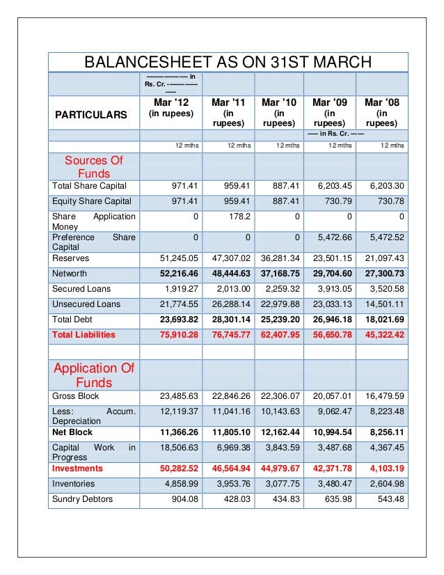 comparative balance sheet of reliance ltd 2010 10from the following statement of profit and loss of moontrack ltd, for the years ended 31st march, 2011 and 2012, prepare a 'comparative statement of profit and loss.