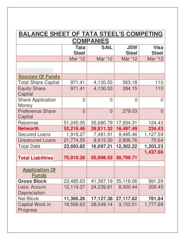 new balance sheet format 2012