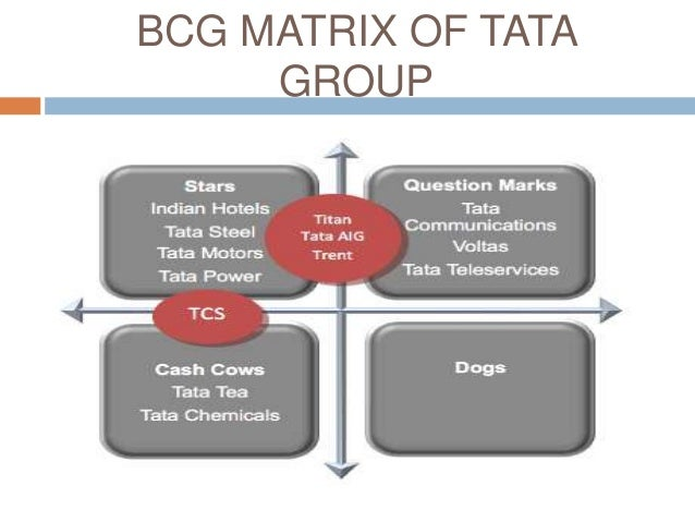 marketing strategies of tata group The tata group comprises over 100 companies group has an aggressive sales and marketing strategy in place to tap the potential in the international markets.