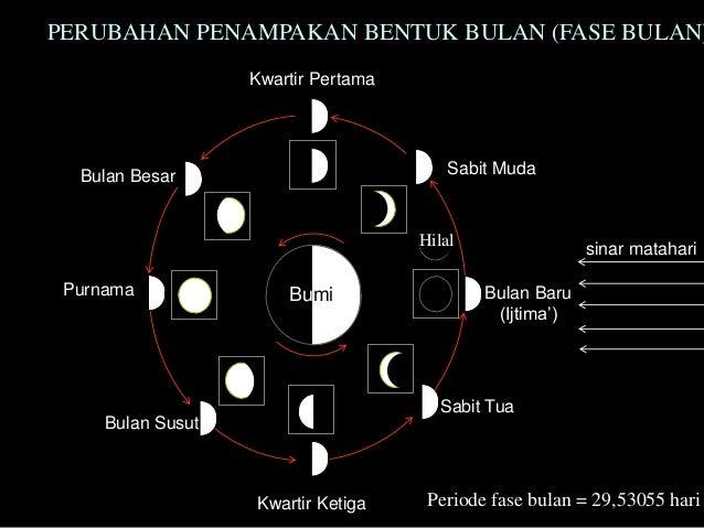Image result for penentuan bulan tahun hijrah