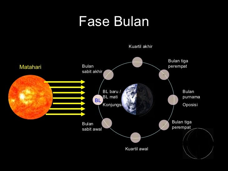 planet dalam orbit bumi with Tata Suryappt on Brain Augmentation Manifesto together with Earth besides Geek Answers Why Do All Pla s Rotate And Orbit In The Same Direction 1564529 besides Animasi Geografi 8100 likewise Benda Benda Langit.