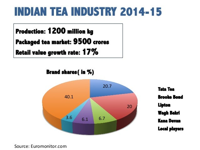 market segmentation of tata tea In the global tea market, the two most important types of tea produced are black tea and green tea the major production is of black tea, which is nearly 60% of the global production and, nearly 30% comprises of green tea and remaining 10% are others.