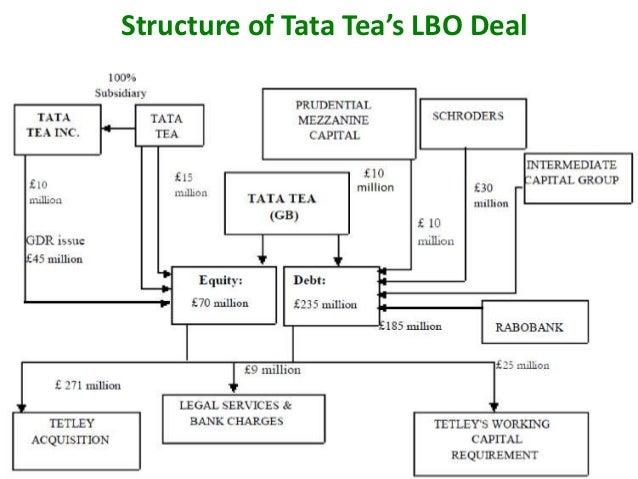Tata Tea—Tetley merger makes sense, says Kumar