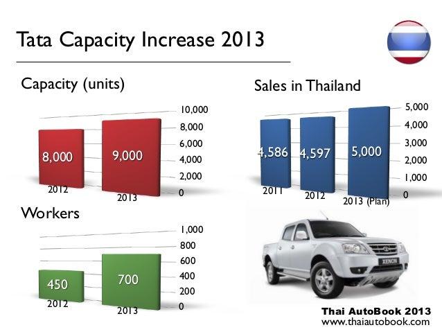 Tata Capacity Increase 2013Capacity (units)               Sales in Thailand                      10,000                   ...