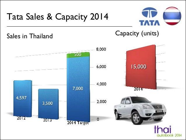Tata Sales & Capacity 2014 Sales in Thailand Capacity (units)