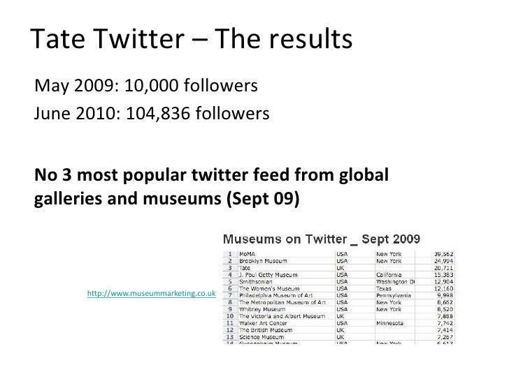 Provoke debate<br />Utilise hashtags to create a forum for debate <br />e.g. #tatedebate<br />Twitter feedback:<br />more ...