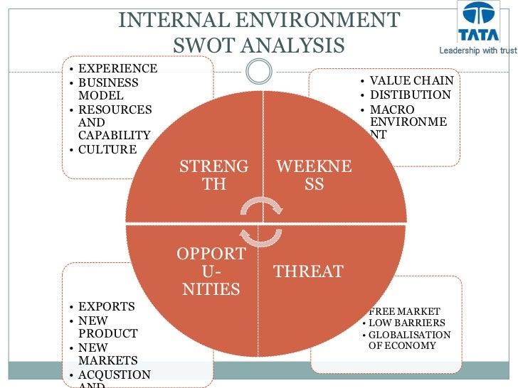 external and internal environment of tata in india Macro and micro environment of marketing (with diagram)  they talk of external and internal environment  birla group, tata group,.