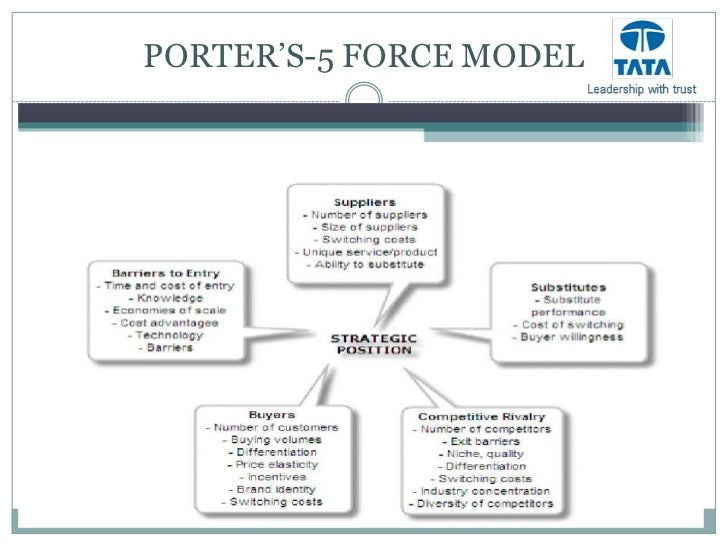 porter s five force model of tata motors In june 2008 india's tata motors bought jlr from ford motors for £115bn (bbc,  2008) the jlr  a more recent pestel and swot analysis of jlr (2018) is  available here  political  porter's five forces: barriers.