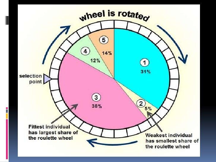 Roulette-wheel-selection impulse gambling