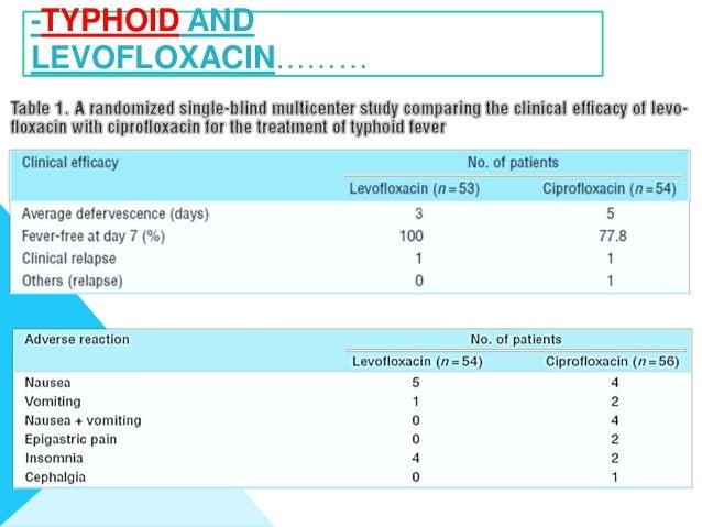 Levofloxacin 750 Mg Tablet Side Effects