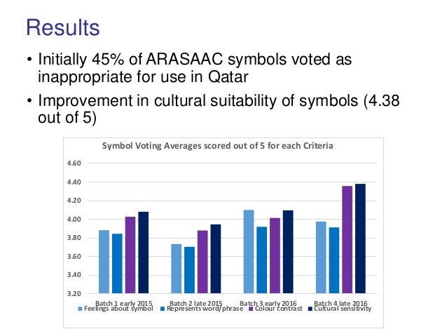 Tawasol Symbols Project Overview