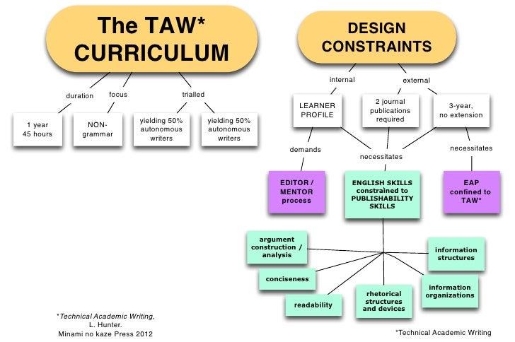 The TAW*                                                                     DESIGN                                       ...