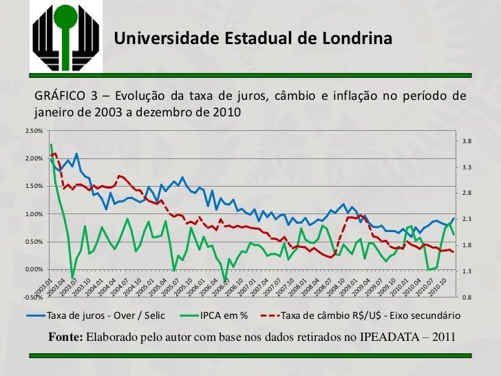 Universidade Estadual de Londrina   GRÁFICO 3 – Evolução da taxa de juros, câmbio e inflação no período de   janeiro de 20...