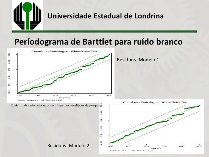 Universidade Estadual de Londrina       Períodograma de Barttlet para ruído branco                          Cumulative Per...