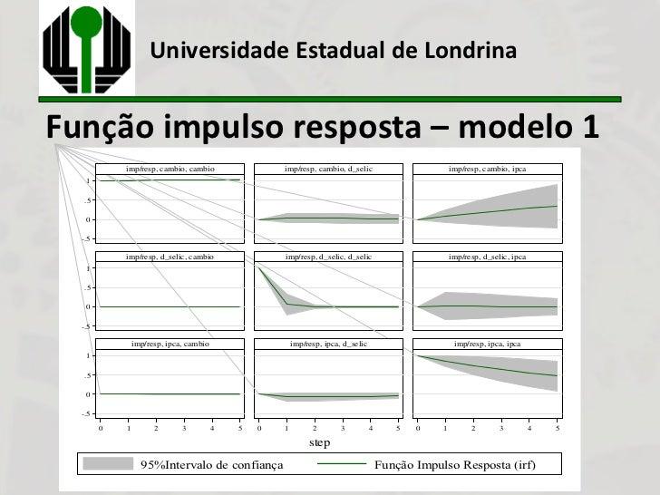 Universidade Estadual de LondrinaFunção impulso resposta – modelo 1            imp/resp, cambio, cambio                 im...