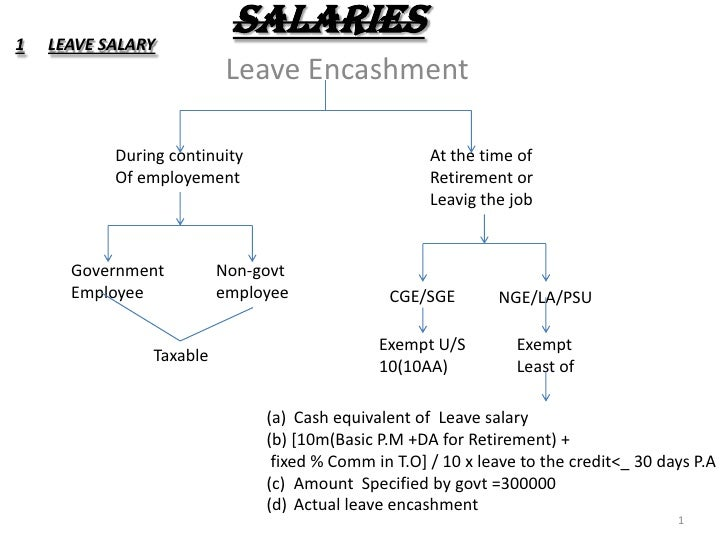 SALARIES<br />1<br />LEAVE SALARY<br />Leave Encashment<br />During continuity<br />Of employement<br />At the time of<br ...