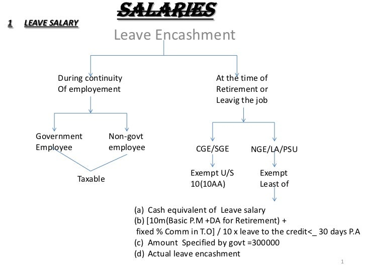1   LEAVE SALARY                           SALARIES                           Leave Encashment           During continuity...