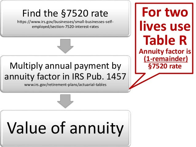 Taxation of charitable gift annuities
