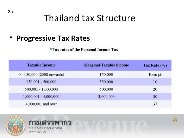 thailands tax essay The income tax treaty between the united states and thailand: an overview and analysis jonathan w leeds chaninat & leeds co, ltd, thailand attorneys.