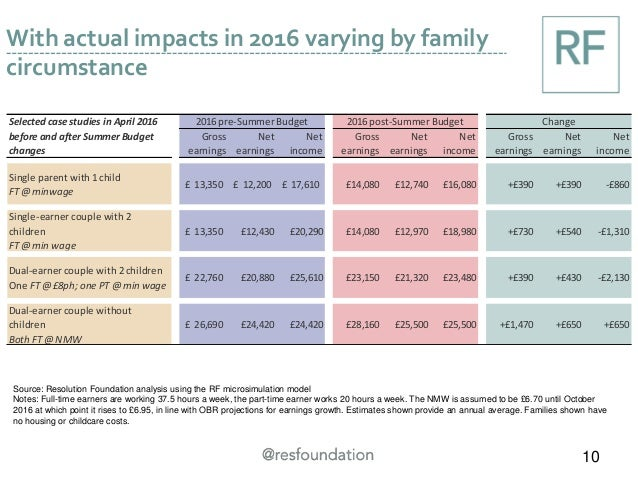 With actual impacts in 2016 varying by family circumstance 10 Source: Resolution Foundation analysis using the RF microsim...
