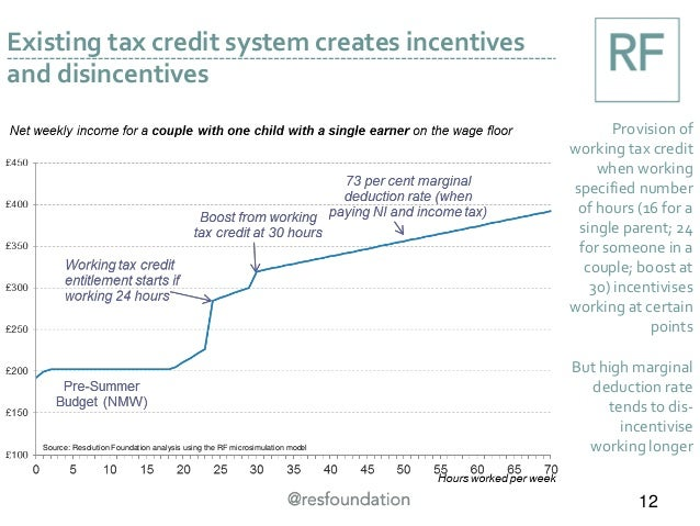 Existing tax credit system creates incentives and disincentives Provision of working tax credit when working specified num...