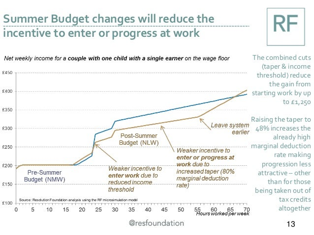 Summer Budget changes will reduce the incentive to enter or progress at work The combined cuts (taper & income threshold) ...