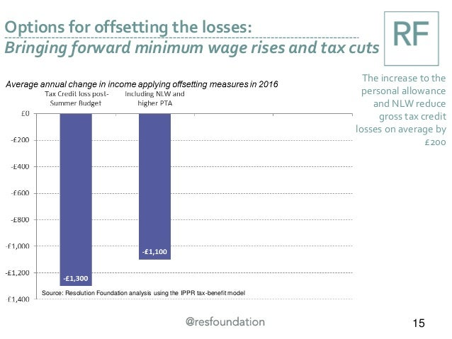 Options for offsetting the losses: Bringing forward minimum wage rises and tax cuts 15 The increase to the personal allowa...